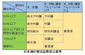 日本酒の種類一覧