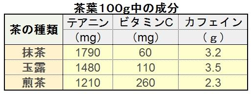 茶葉成分比較